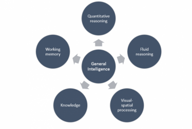 various aspects of general intelligence shown in a diagram, with general intelligence at the center and the factors forming a circle around it